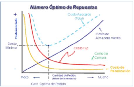 Figura 2. Grafica de Optimización de Inventario
