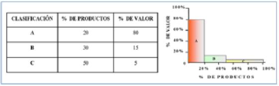 Figura 3. Clasificación de Inventarios aplicando Análisis ABC.