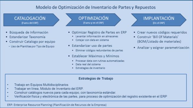 Figura 1. Un Modelo de Optimización de Inventario