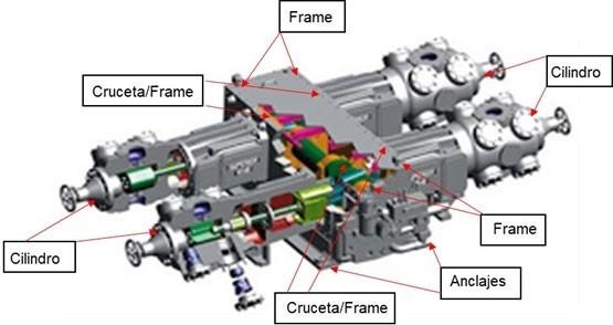 Figura 1. Puntos de medición de vibración en Compresores Horizontal