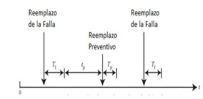 Figura N°11. Política basada en la edad, incluyendo la duración de un reemplazo.