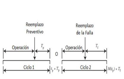 Figura N°12. Ciclo de reemplazos basado en la edad, incluyendo la duración de un reemplazo.