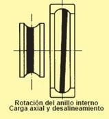 Figura 16. Análisis del camino de rodadura