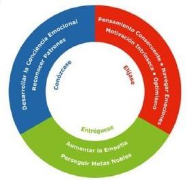 Figura 2. Modelo de inteligencia emocional
