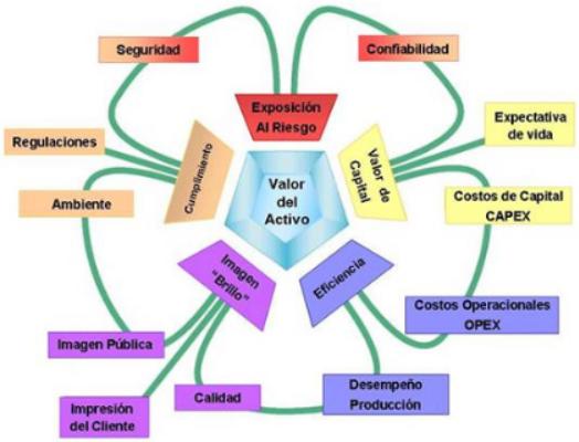 Figura 2. Gráfica de Valor Integral del Activo