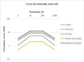 Figura 3. Curva de velocidad para la zona A/B