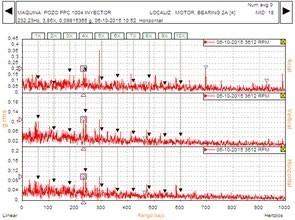 Figura 7. Espectro de Demodulación (Envolvente) del Motor Lado Acople, se observa la presencia de la frecuencia de defecto de los elementos rotantes del rodamiento