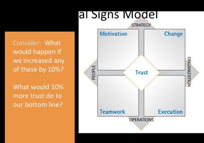 Figura 8. Modelo de Vital Signs
