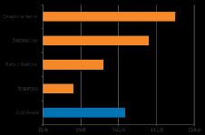 Figura 10. Métricas de drivers 2