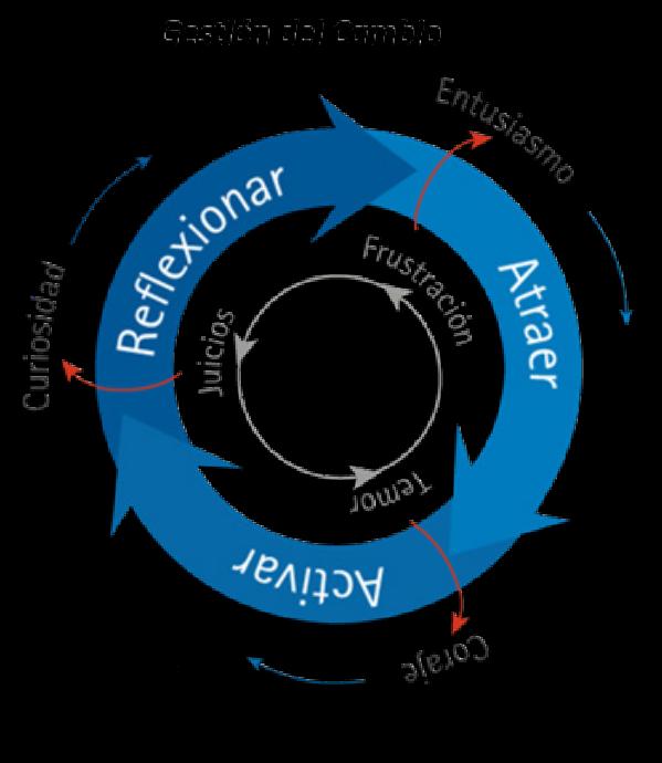 Figura 1. Gestión del cambio