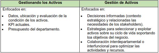 Tabla 2. Gestión de activos - Colegas