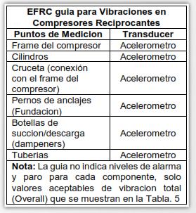 Tabla 3. Puntos de medición de vibración en Compresores Reciprocantes.