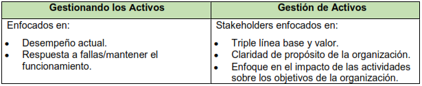 Tabla 3. Gestión de activos - Stakeholders (Partes interesadas)
