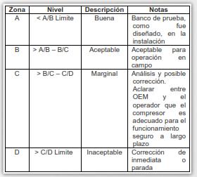 Tabla 4. Definición de zonas de Evaluación.