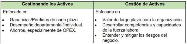 Tabla 4. Gestión de activos - Alta Dirección