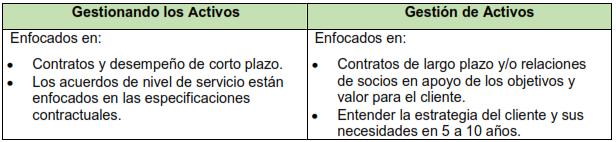 Tabla 5. Gestión de activos - Contratos