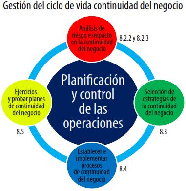 Figura 1. Requerimientos 8, Control operacional  ISO 22301,2012.