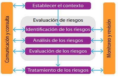 Figura.2. Proceso para la gestión del riesgo, ISO 31000,2009