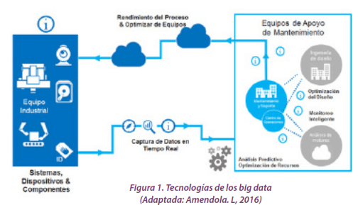 Figura 1. Tecnologías de los big data (Adaptada: Amendola.L, 2016)