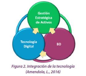 Figura 2. Integración de la tecnología (Amendola, L., 2016)
