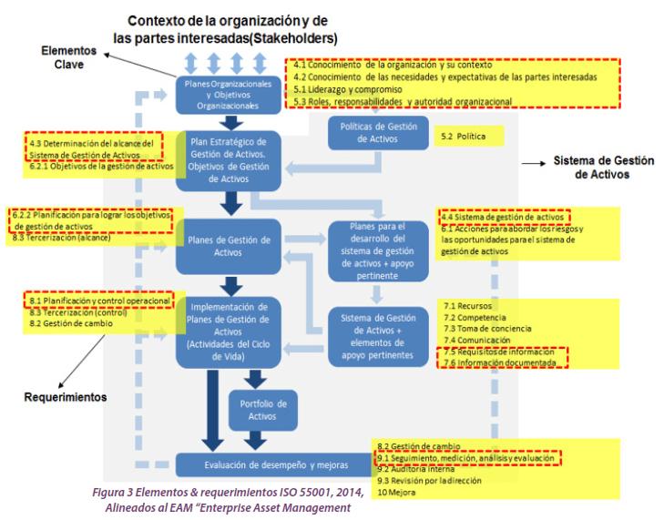 "Figura 3. Elementos & requerimientos ISO 55001, 2014, Alineados al EAM ""Enterprise Asset Management"