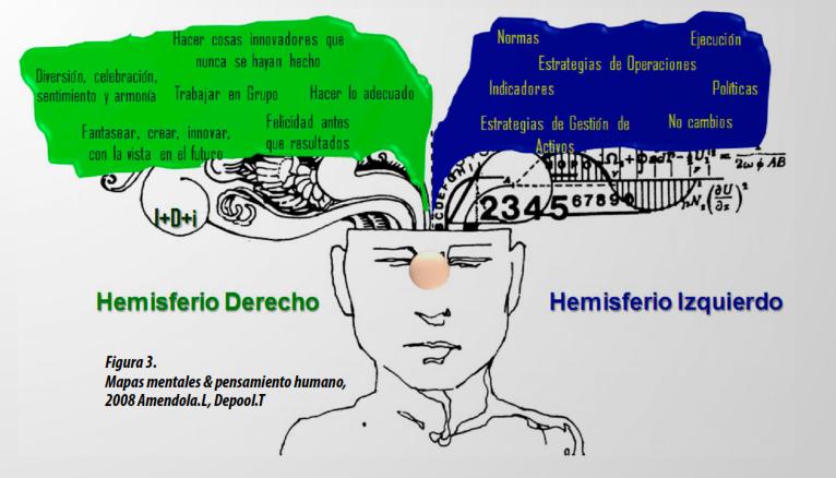 Figura 3. Mapas mentales & pensamiento humano, 2008 Amendola.L, Depool.T