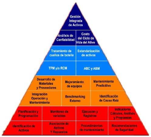 Figura 2. Pirámide de desarrollo de la gestión de activos