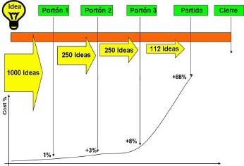 Figura 3. Generación de ideas correctas