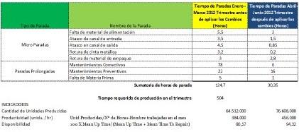 Cuadro 1. Estadísticas e indicadores basadas en micro paradas. Fuente: El Autor