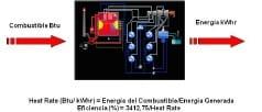 Fig 1. Conversión de Energía