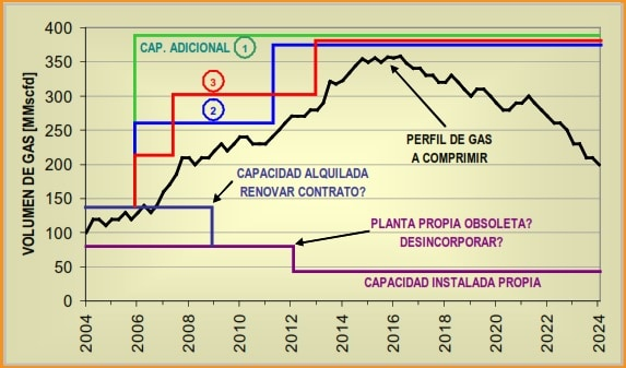 Fig 1. Requerimiento de Compresión de Gas - Caso General