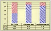 Fig 13. Distribución de Compresores en Plantas de Gas (Venezuela)