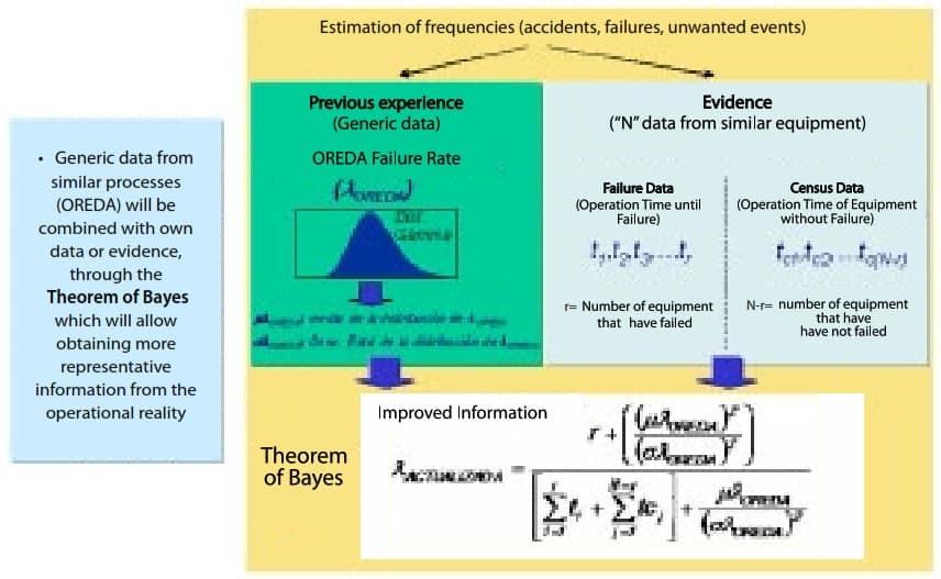 Fig 2. Actualization Mode of Failure Rate (Yáñez, 2007)