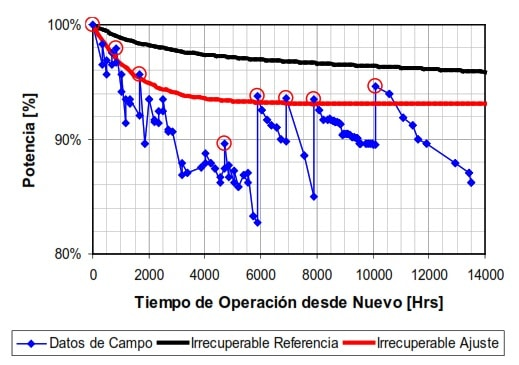Fig 23. Deterioro Recuperable y no Recuperable en Turbinas