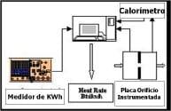 Fig 3. Medición del Heat Rate