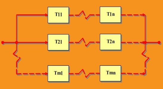 Fig 4. Arreglos de Trenes Mixto (Serie - Paralelo)