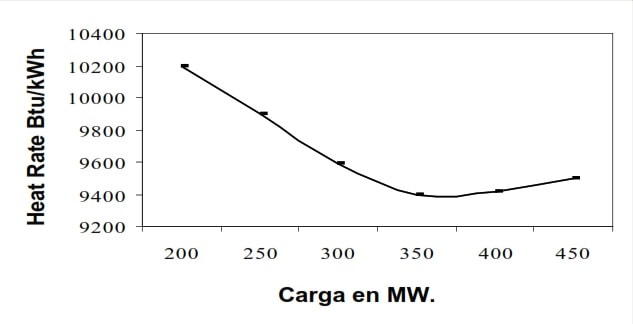Fig 5. Curva típica de Heat Rate