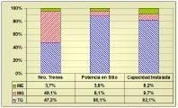 Fig 5. Distribución de Accionadores de Trenes Compresores (Venezuela)