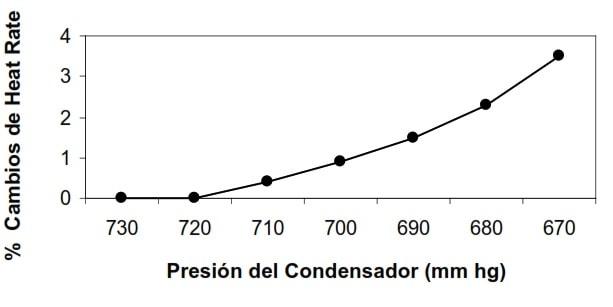 Fig 6. Presión de Escape del Condensador Vs. Cambios de Heat Rate