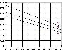 Fig 8. Pureza de H2
