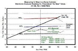 Fig. 12. Measure wear using volumetric efficiency maps
