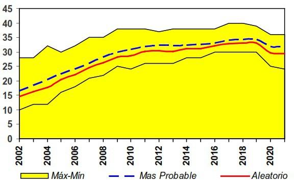 Fig. 37. Generación Monte Carlo de Perfiles de Gas Aleatorios MMscfd