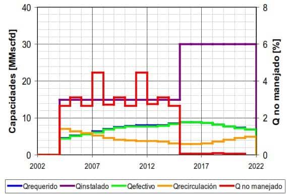 Fig. 39. Resultados de la Emulación - Turbina Centauro