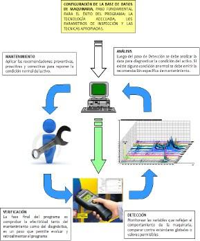 Figura 1.- El proceso predictivo involucra además las acciones correctivas y preventivas asociadas a las labores de inspección.