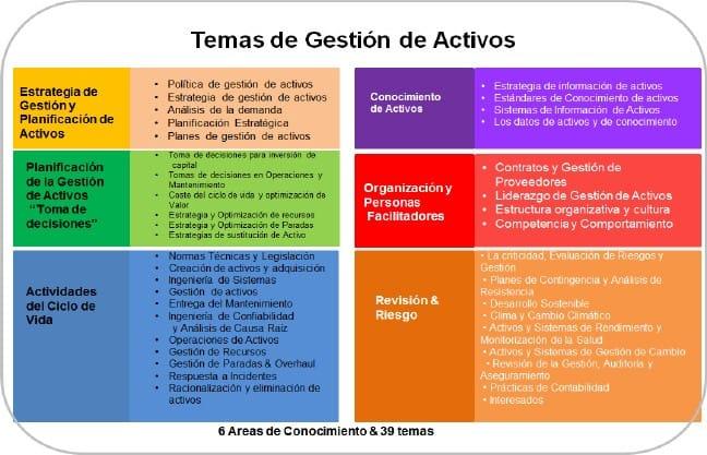 Figura 1. 39 temas de la gestión de activos