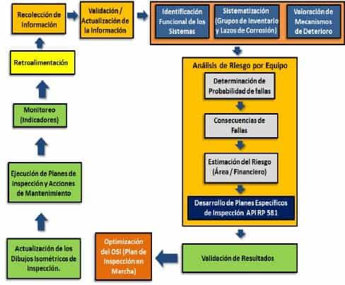 Figura 1.  Etapas y Fases de la Metodología de IBR.