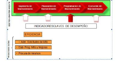 Figura 10: Elementos guías de la gestión de Programación de mantenimiento