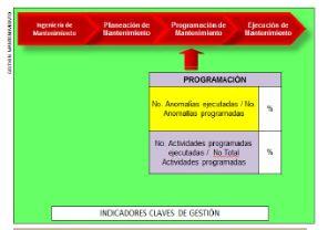 Figura 11: Indicadores para la gestión de Programación de mantenimiento