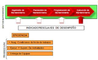 Figura 12: Elementos guías de la gestión de Ejecución de Mantenimiento
