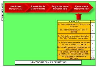 Figura 13: Indicadores para la gestión de Ejecución de Mantenimiento